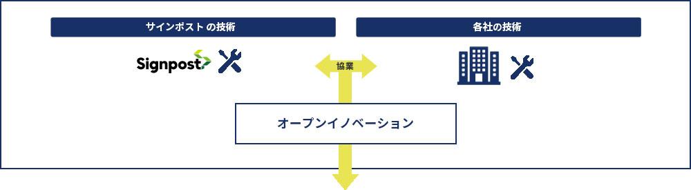 イノベーション事業のイメージ図